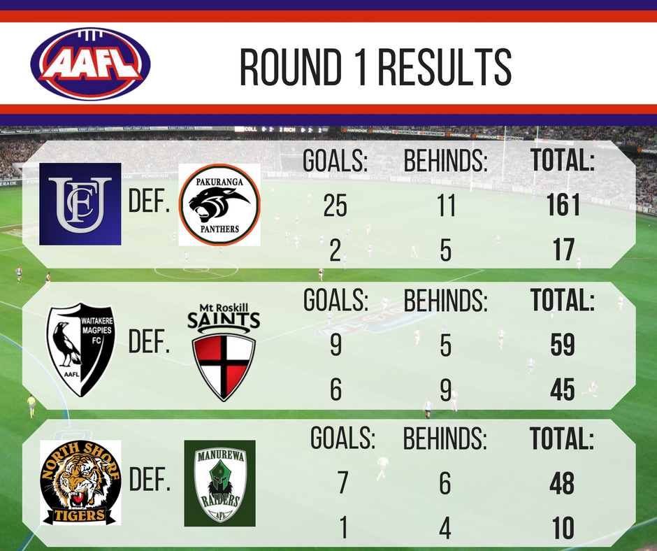AAFL Round 1 Results