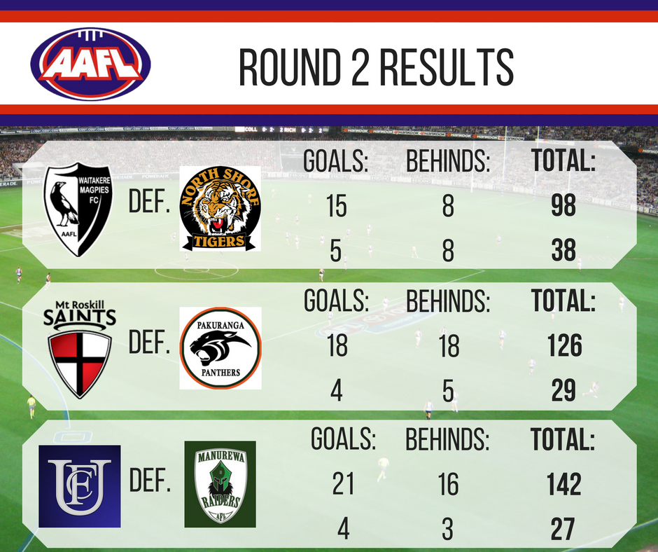 aafl-round-2-results