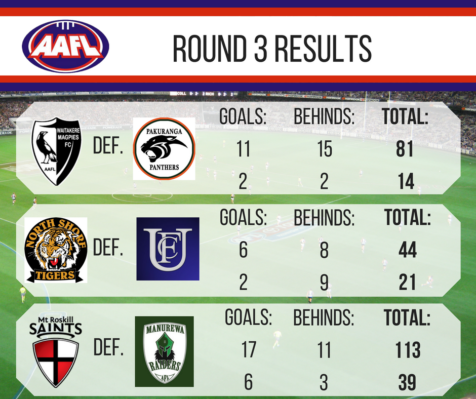 aafl-round-3-results