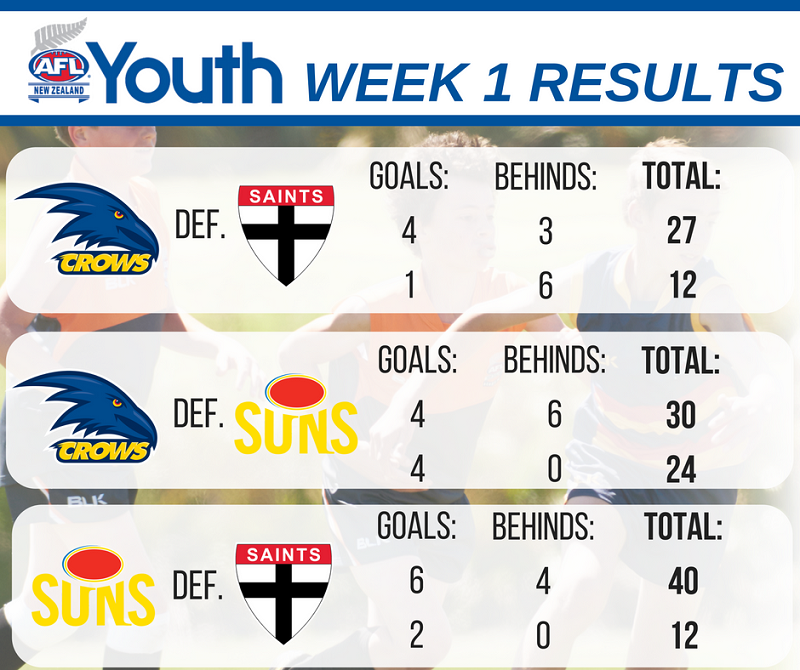 afl-youth-week-1-results-u17-auckland-1