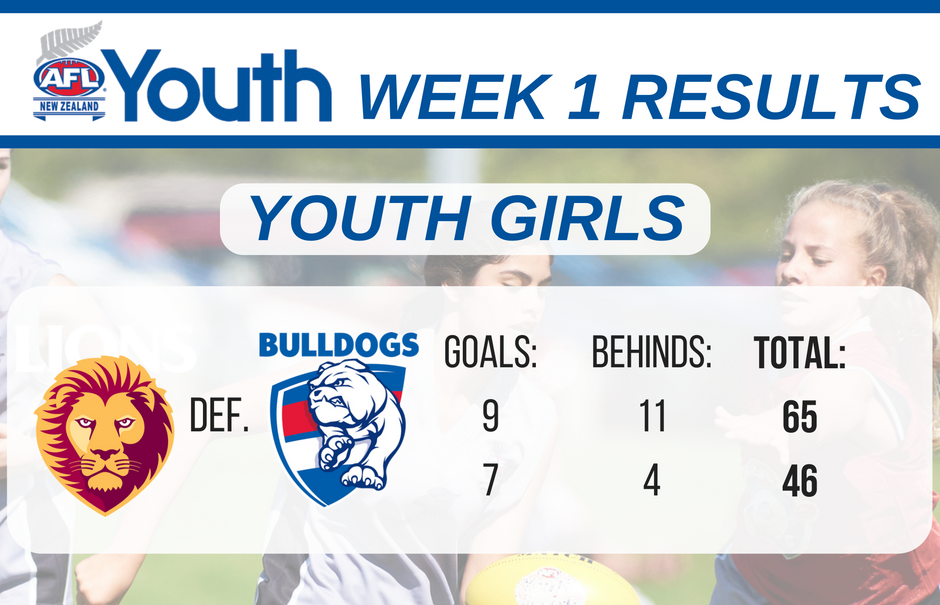 afl-youth-week-1-results-youth-girls