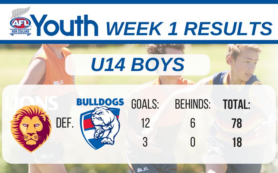 afl-youth-week-1-results-u14-boys-wellington