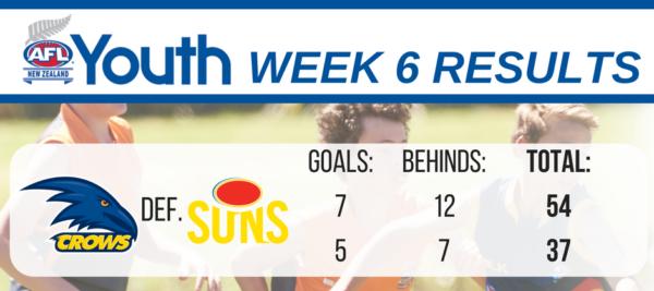 afl-youth-results-u17-week-6