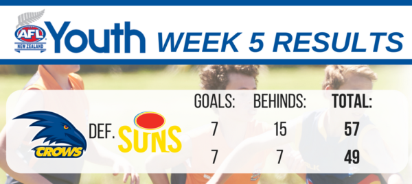 afl-youth-results-u17-week-5