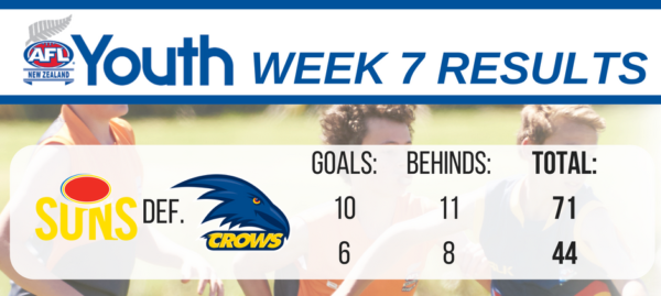 afl-youth-results-u17-week-7