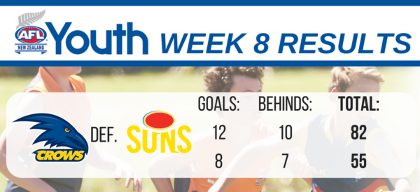 afl-youth-results-u17-week-8